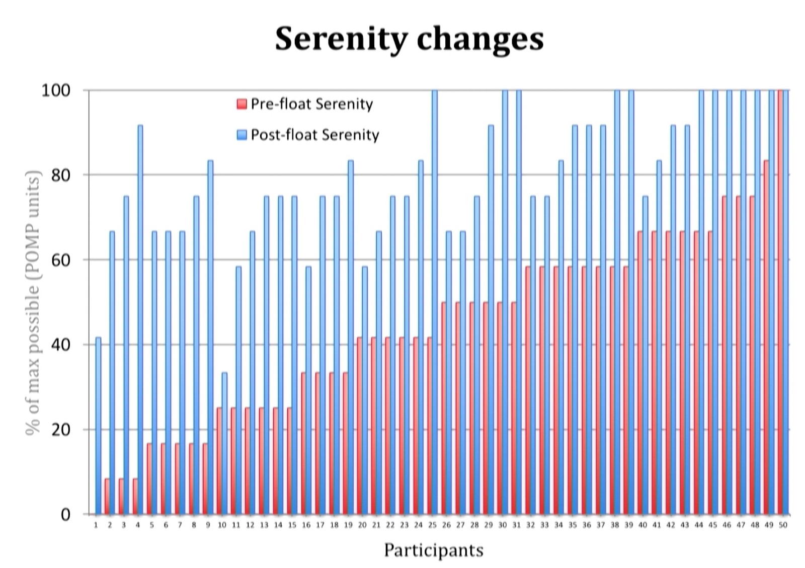 serenity graph floating